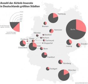 Grafischer Vergleich der Anzahl der Airbnb-Inserate in deutschen Städten. Grafik: Airbnb vs. Berlin