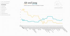 Screenshot: Berlins soziale Gegensätze anhand einer Buslinie.