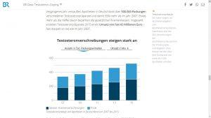 Screenshot: Interaktive Visualisierung der legalen Verkaufszahlen von Testosteron