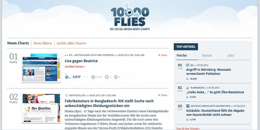 10000Flies: Die Social-Media-News-Charts zeigen täglich die deutschsprachigen Artikel und Blog-Einträge mit den meisten Likes, Tweets und Shares.