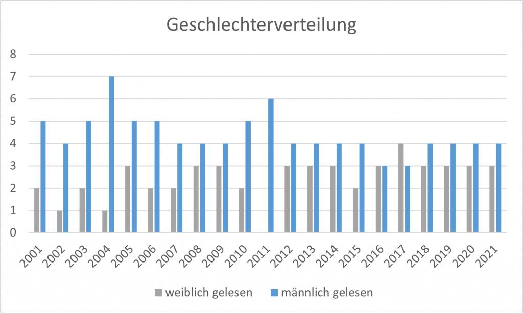 Grafische Darstellung der Geschlechterverteilung der Jurys zwischen 2001 und 2020